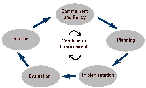 ISO 14001 EMS