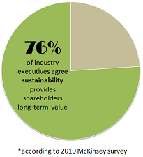sustainability solution stat