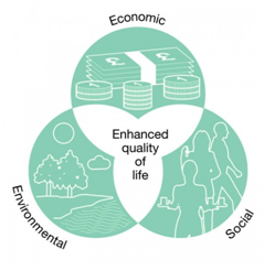 Sustainability solution Triple Bottom Line