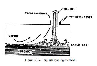 Splash loading