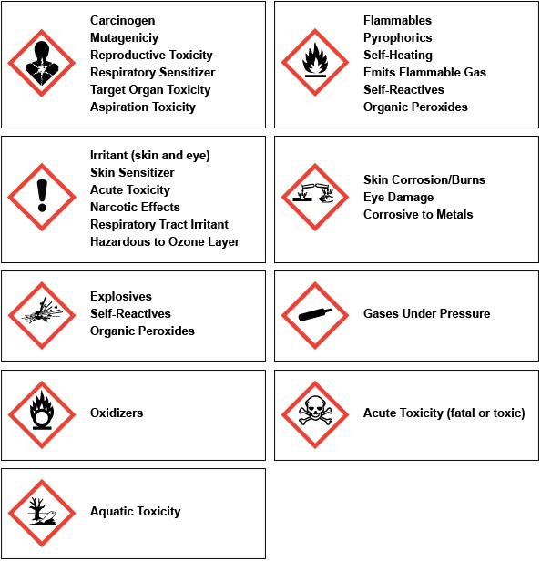 A Picture Worth A 1000 Words Your Guide To Ghs Compliant Labels
