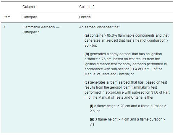 GHS Compliance Hazardous Products Regulations Table for rAerosols