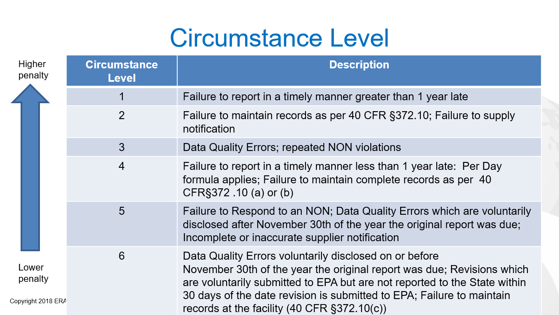 EPA TRI Policy Circumstance Level