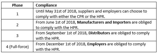 Hazardous Products Act deadlines table