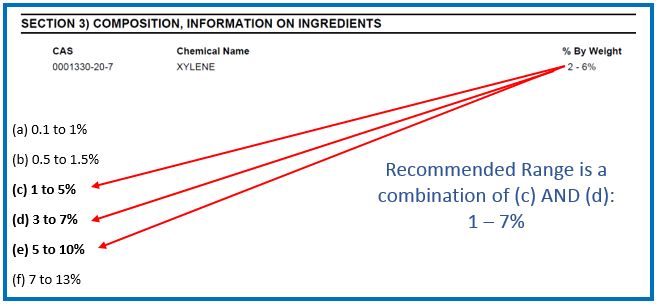 Merging HPR Chemical concentration ranges for trade secret ingredients