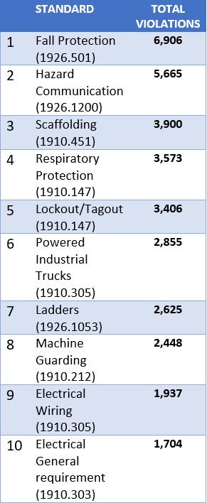 Top 10 OSHA Violations