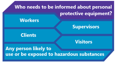 who-needs-be-informed-about-personal-protective-equipment .png