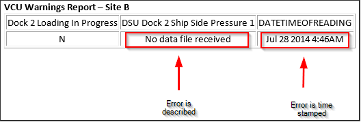 Errors detected and logged from a CMS device.